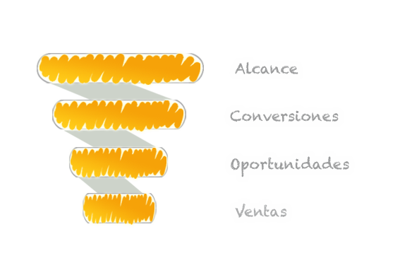 Diagrama Metodología de una Agencia de Marketing Digital